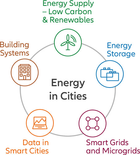 Graphic Energy in Cities